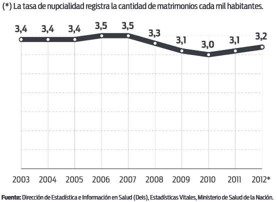 tasa nupcialidad argentina