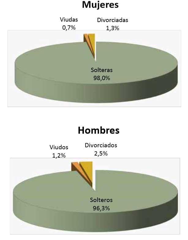 estadisticas-matrimoniales-de-paraguay